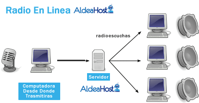 Streaming Radio por Internet Web Hosting