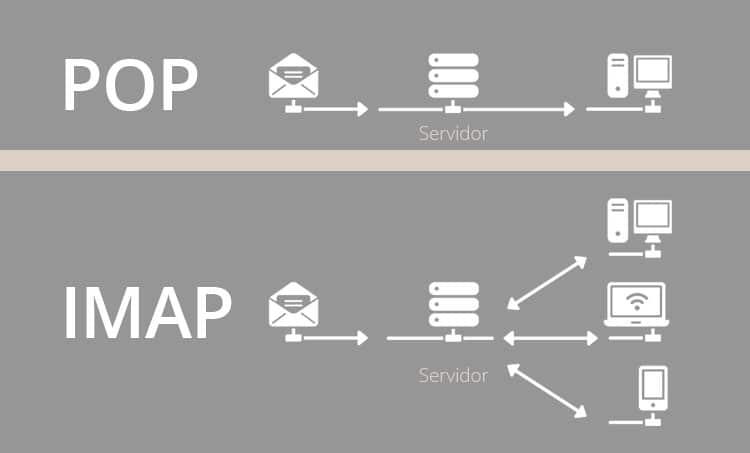 Imap vs pop3 Web Hosting